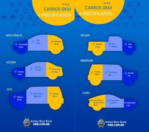 Os carros 0 km mais precificados por modelo em 2019 no Brasil