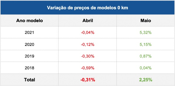 Preço do carro 0 km sofreu alta em maio