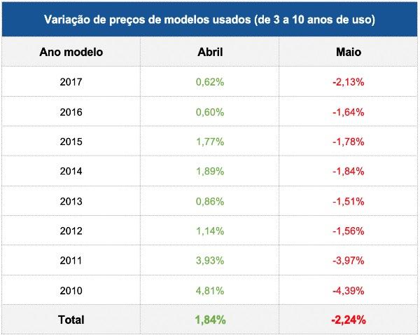Preço do carro 0 km aumento em média 5% em maio