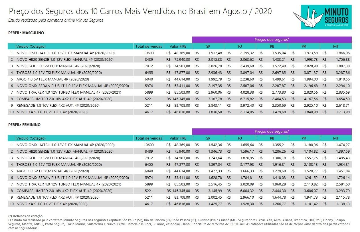 Tabela com o preços de seguro dos carros mais vendidos. Clique na imagem para ampliar